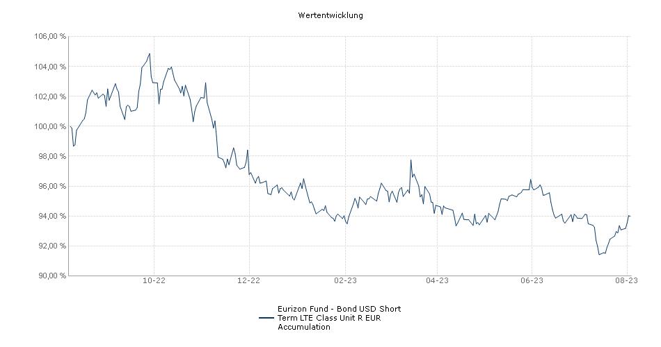 Eurizon Fund - Bond USD Short Term LTE Class Unit R EUR Accumulation Fonds Performance