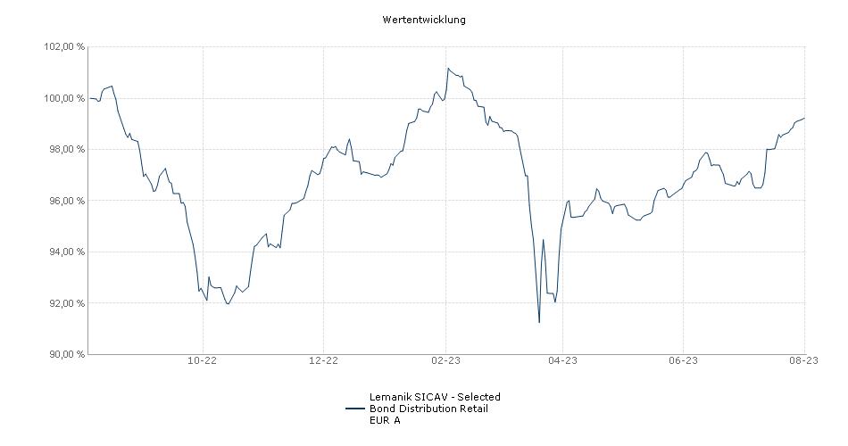 Lemanik SICAV - Selected Bond Distribution Retail EUR A Fonds Performance