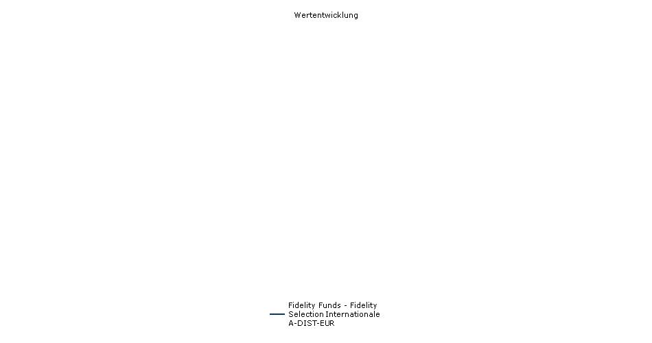 Fidelity Funds - Fidelity Selection Internationale A-DIST-EUR Fonds Performance