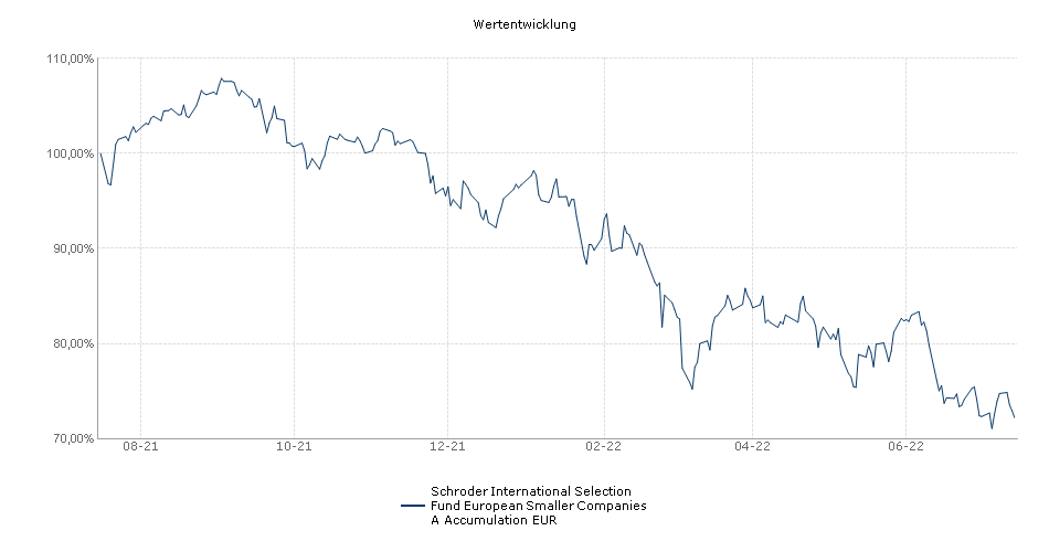 Schroder ISF European Smaller Companies EUR A Acc Performance
