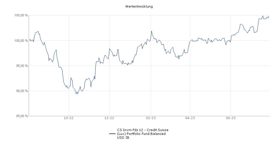 CS Invm Fds 12 - Credit Suisse (Lux) Portfolio Fund Balanced USD IB Fonds Performance