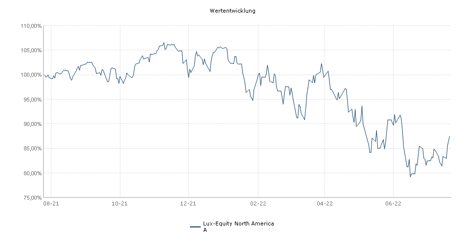Lux-Equity North America A Fonds Performance