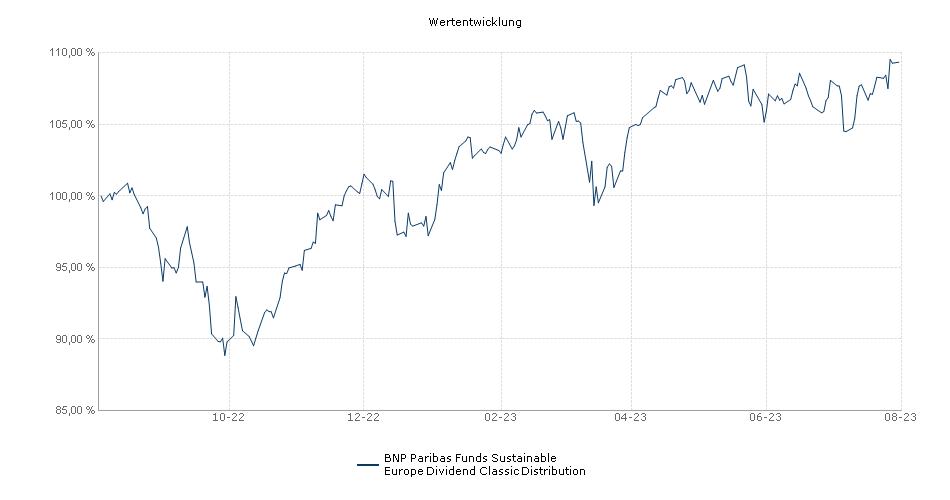 BNP Paribas Funds Europe Dividend Classic Distribution Fonds Performance