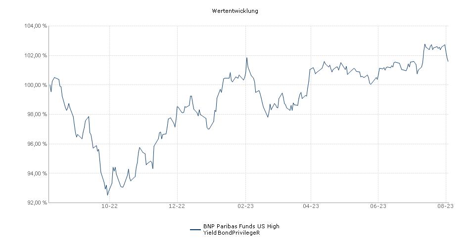 BNP Paribas Funds US High Yield BondPrivilegeR Fonds Performance
