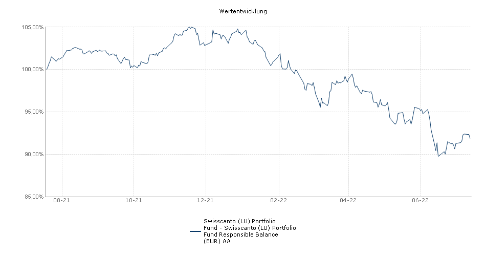 Swisscanto (LU) Portfolio Fund Responsible Balance (EUR) AA Performance