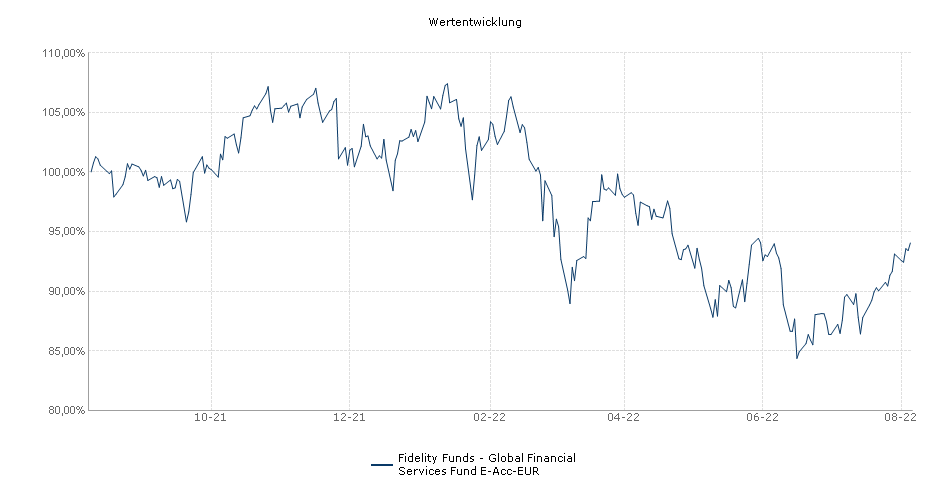 Fidelity Funds - Global Financial Services Fund E-Acc-EUR Fonds Performance