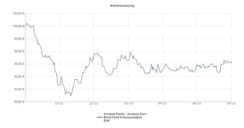 Invesco Funds SICAV - Invesco Euro Bond Fund E Accumulation EUR Fonds Performance