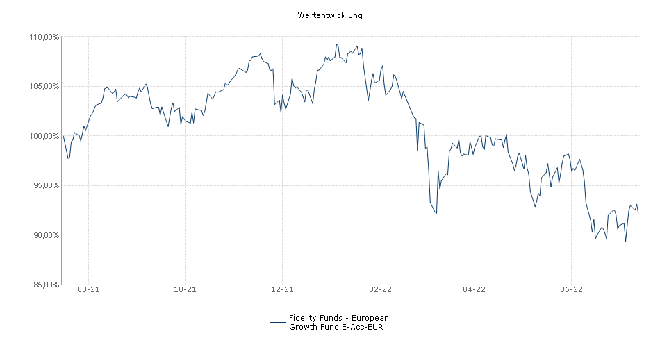 Fidelity Funds - European Growth Fund E-Acc-EUR Fonds Performance