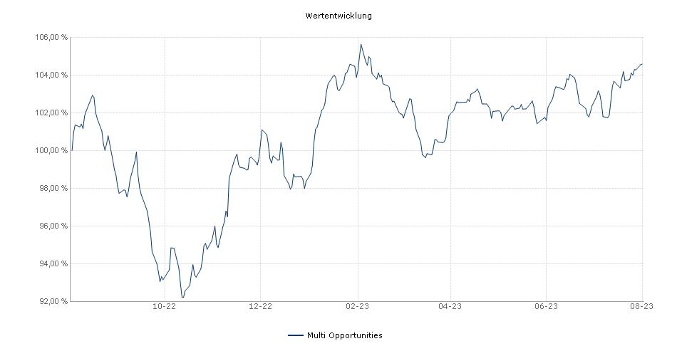 Multi Opportunities Fonds Performance