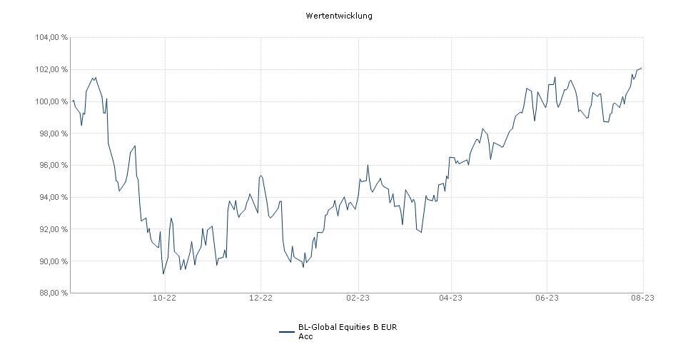 BL - Global Equities B Performance