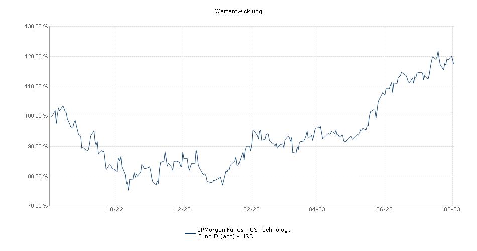 JPMorgan Funds - US Technology Fund D (acc) - USD Fonds Performance