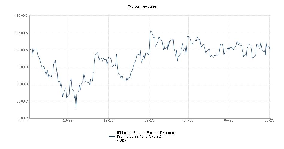 JPMorgan Funds - Europe Dynamic Technologies Fund A (dist) - GBP Fonds Performance