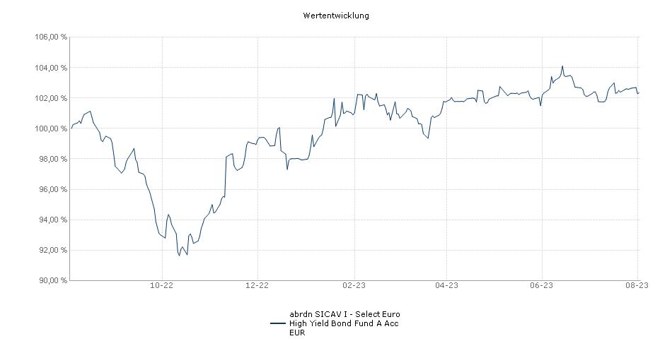 Aberdeen Standard SICAV I - Select Euro High Yield Bond Fund A Acc EUR Fonds Performance