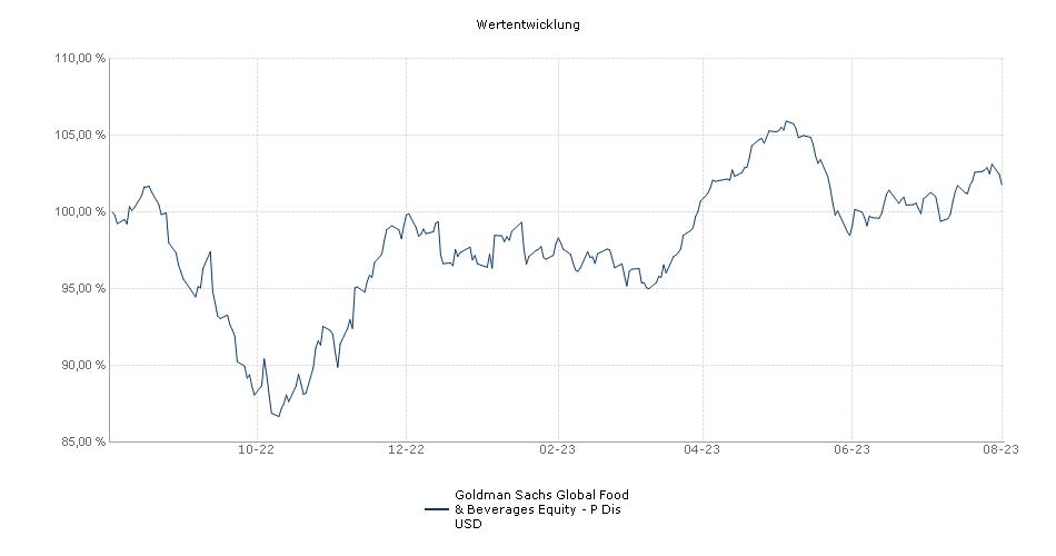 NN (L) Food & Beverages - P Dis USD Fonds Performance