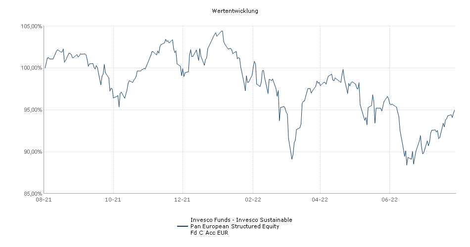 Invesco Pan European Structured Equity Fund C Acc EUR Performance