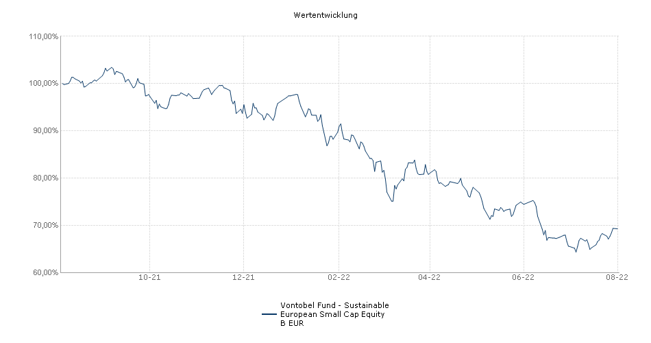Vontobel Fund - European Mid and Small Cap Equity B EUR Fonds Performance