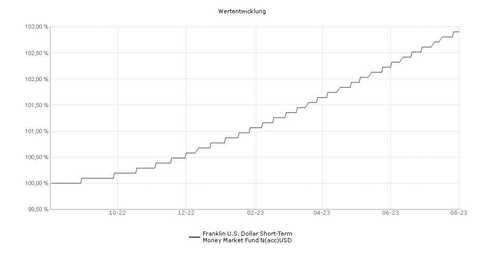 Franklin U.S. Dollar Short-Term Money Market Fund N(acc)USD Fonds Performance