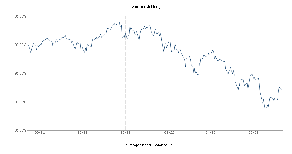 Vermögensfonds Balance DYN Fonds Performance
