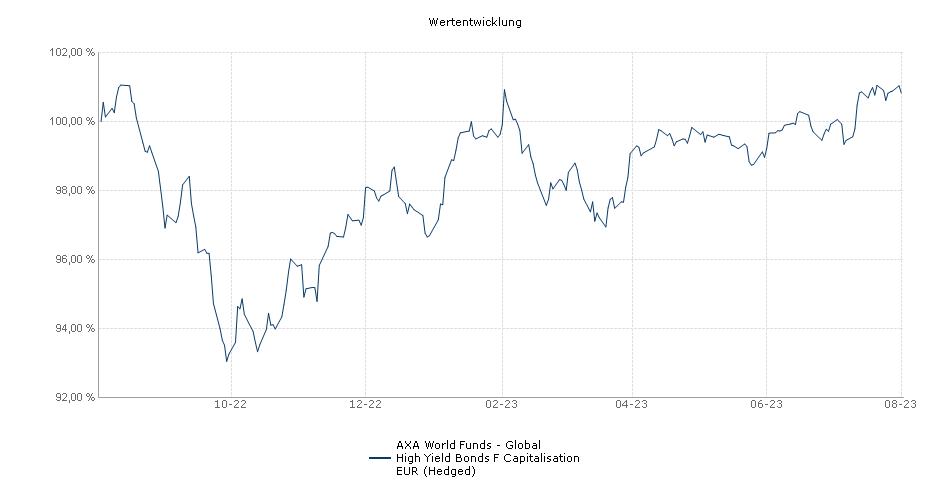 AXA World Funds - Global High Yield Bonds F Capitalisation EUR (Hedged) Fonds Performance