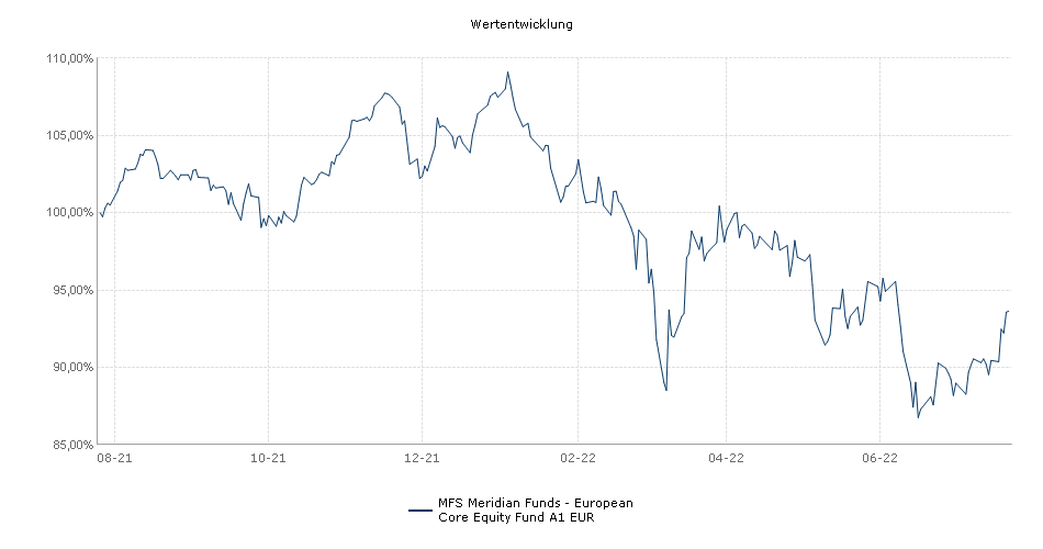 MFS Meridian Funds - European Core Equity Fund A1 EUR Fonds Performance
