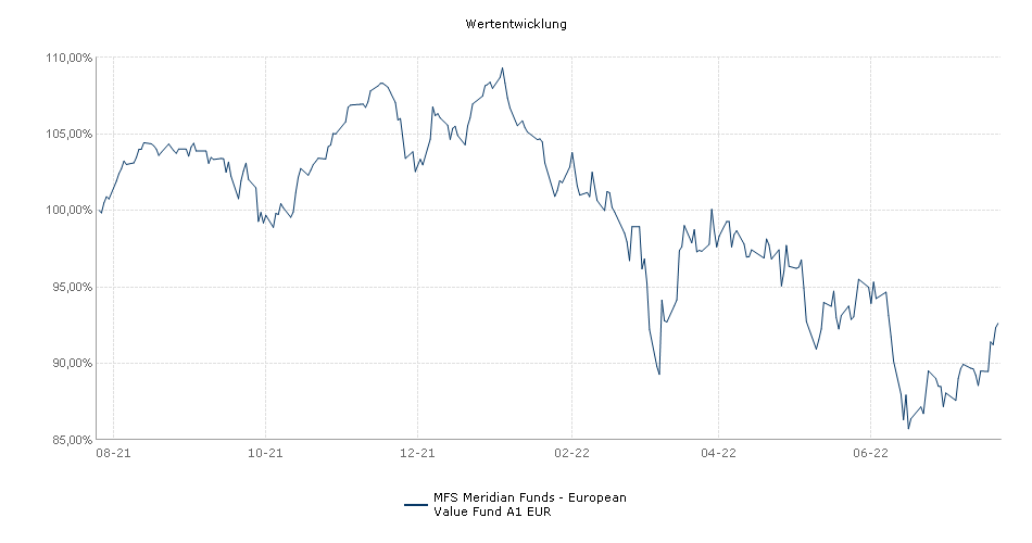 MFS Meridian Funds - European Value Fund A1 EUR Performance