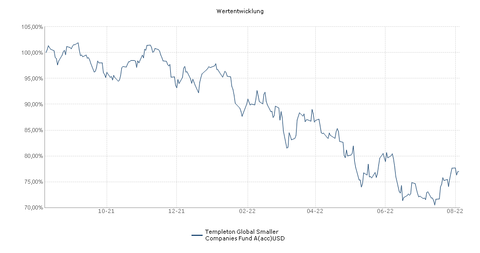 Templeton Global Smaller Companies Fund A(acc)USD Fonds Performance