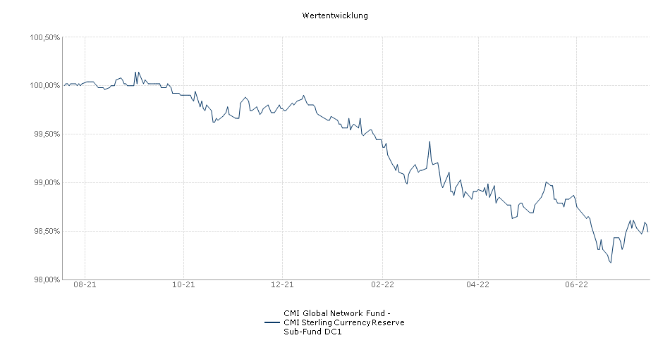 CMI Global Network Fund - CMI Sterling Currency Reserve Sub-Fund DC1 Fonds Performance