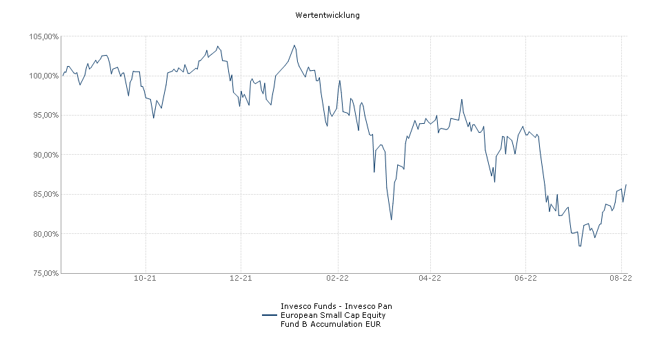 Invesco Funds - Invesco Pan European Small Cap Equity Fund B Accumulation EUR Fonds Performance