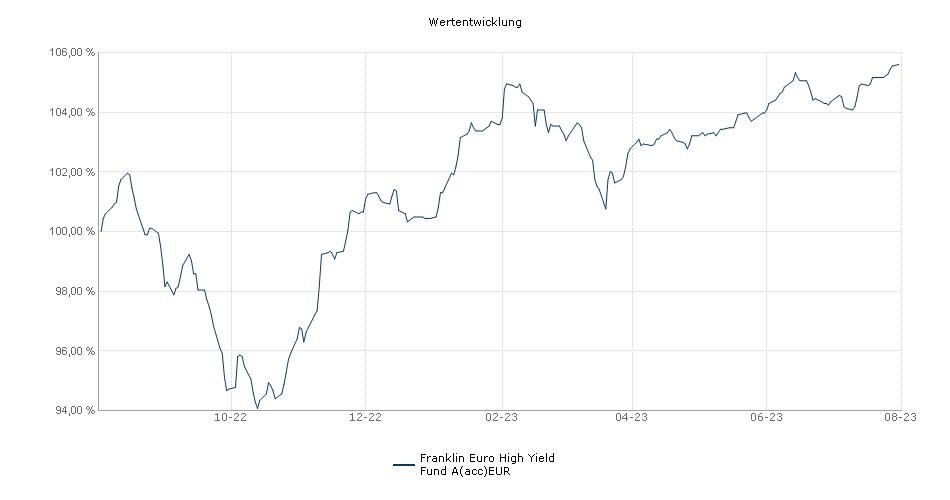 Franklin Euro High Yield Fund A(acc)EUR Fonds Performance