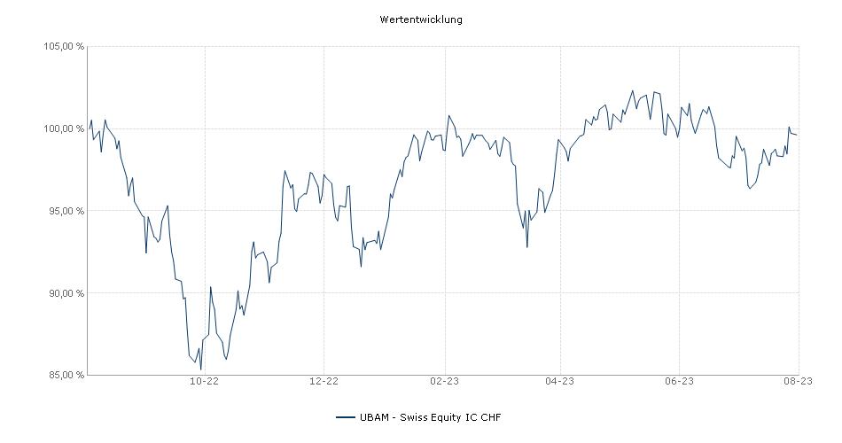 UBAM - Swiss Equity IC CHF Fonds Performance