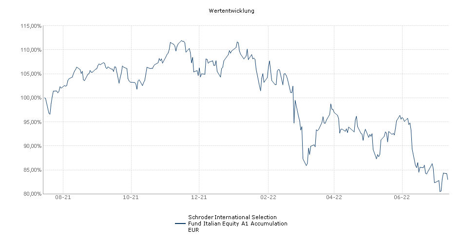 Schroder International Selection Fund Italian Equity A1 Accumulation EUR Fonds Performance