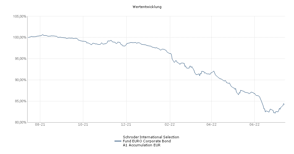 Schroder International Selection Fund EURO Corporate Bond A1 Accumulation EUR Fonds Performance