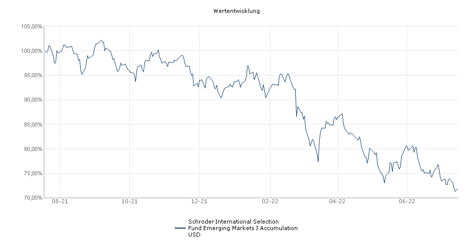 Schroder International Selection Fund Emerging Markets I Accumulation USD Fonds Performance