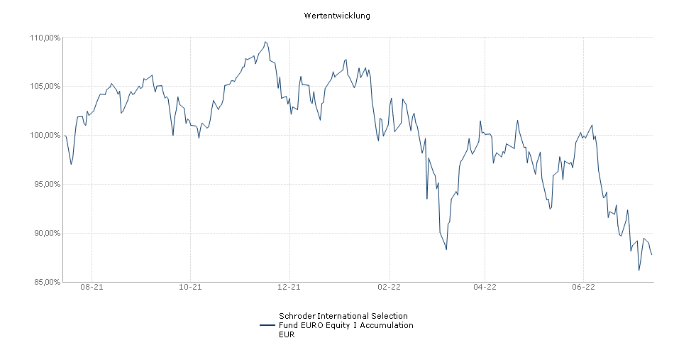 Schroder International Selection Fund EURO Equity I Accumulation EUR Fonds Performance