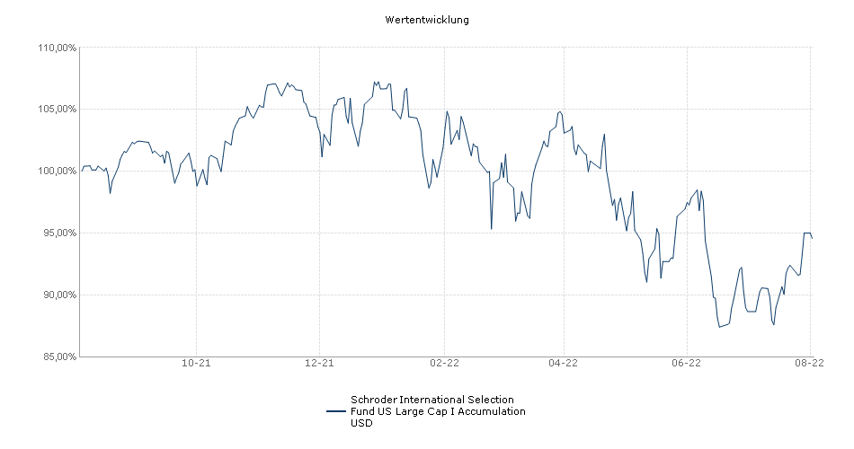 Schroder ISF US Large Cap USD I acc Performance