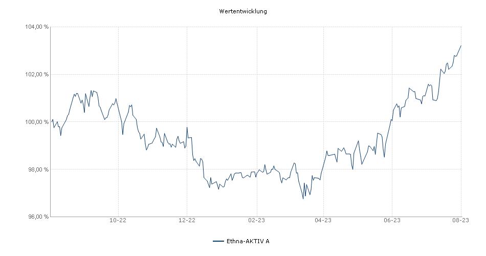 Ethna-AKTIV A Fonds Performance