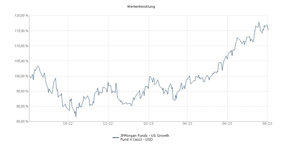JPMorgan Funds - US Growth Fund X (acc) - USD Fonds Performance
