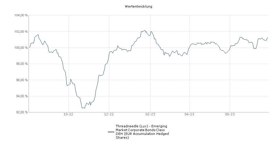 Threadneedle (Lux) - Emerging Market Corporate Bonds Class DEH (EUR Accumulation Hedged Shares) Fonds Performance