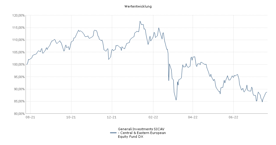 Generali Investments SICAV - Central & Eastern European Equity Fund DX Fonds Performance