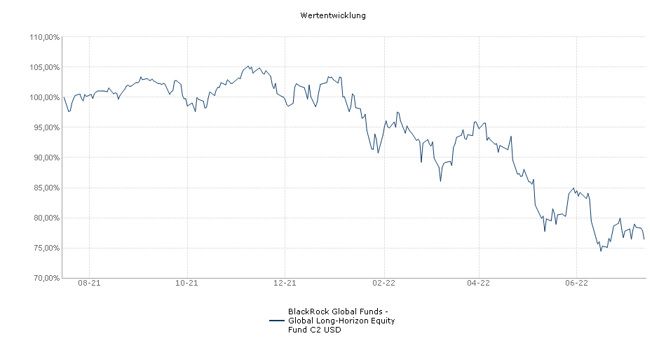 BlackRock Global Funds - Global Long-Horizon Equity Fund C2 USD Fonds Performance