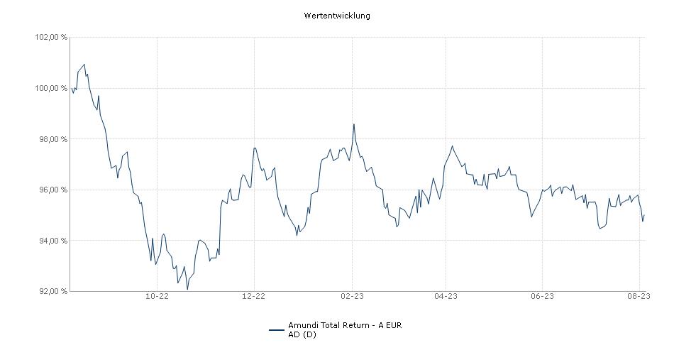 Amundi Total Return A EUR DA Fonds Performance