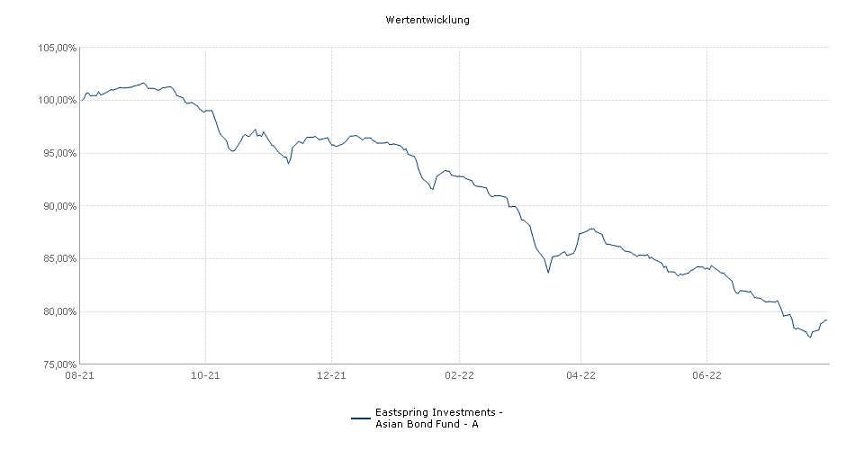 Eastspring Investments - Asian Bond Fund - A Fonds Performance