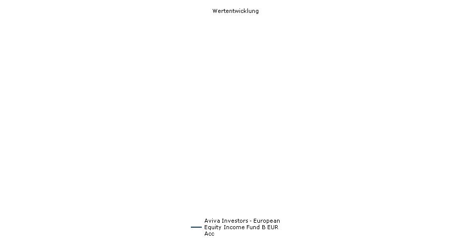 Aviva Investors - European Equity Income Fund B EUR Acc Fonds Performance