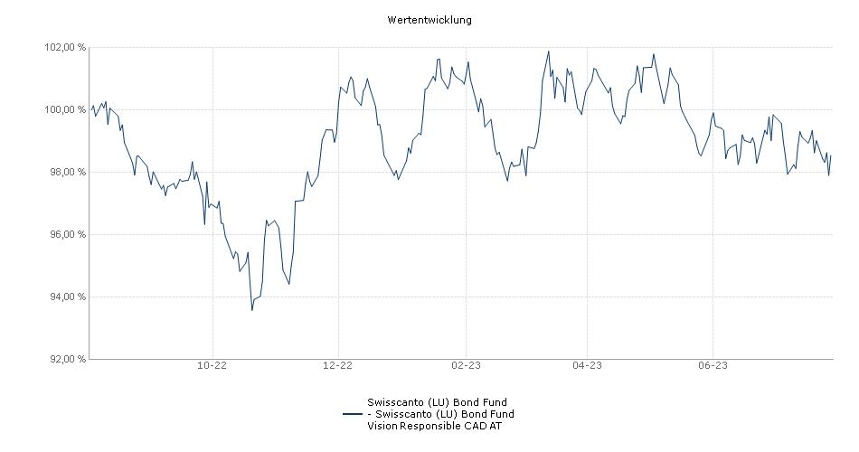 Swisscanto (LU) Bond Fund - Swisscanto (LU) Bond Fund Vision Responsible CAD AT Fonds Performance