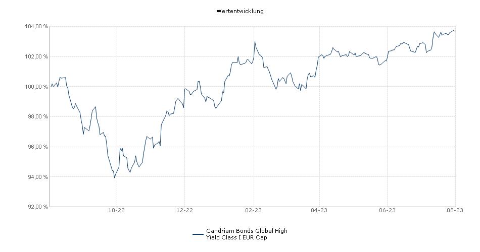 Candriam Bonds Global High Yield Class I EUR Cap Fonds Performance