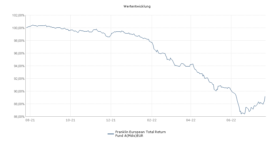 Franklin European Total Return Fund A(Mdis)EUR Fonds Performance