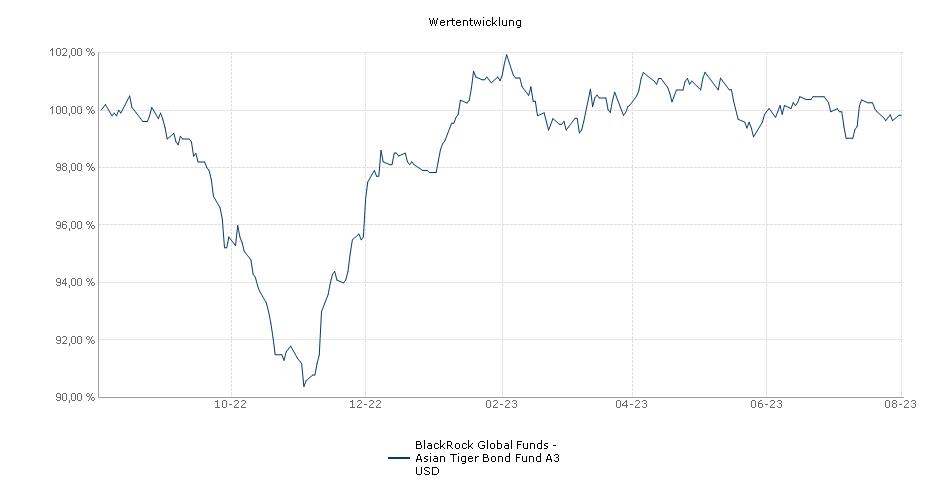 BlackRock Global Funds - Asian Tiger Bond Fund A3 USD Fonds Performance