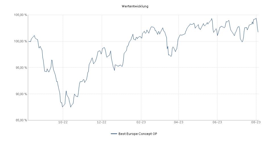 Best Europe Concept OP Fonds Performance