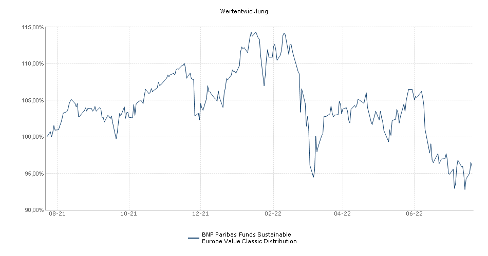 BNP Paribas Funds Sustainable Europe Value Classic Distribution Fonds Performance