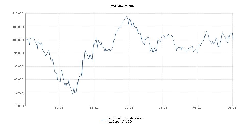 Mirabaud - Equities Asia ex Japan A USD Fonds Performance